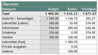Budget-Beispiel2